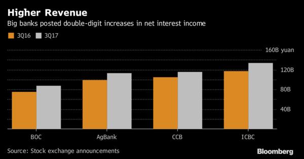 Bank of China Q3 net profit flat, bad loans rise