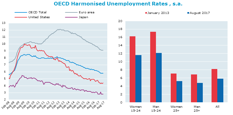An analysis of the rapidly rising unemployment rate in china