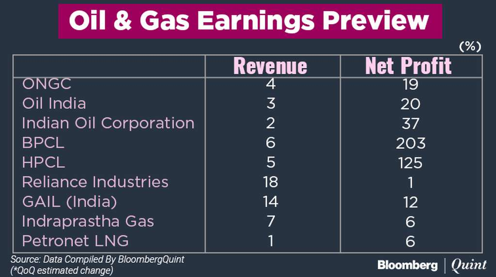 Oil & Gas Firms To Gain From Higher Crude Prices, Refining