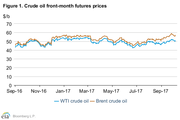 EIA Predicts Brent Prices to Average $54 in 2018 up from $52