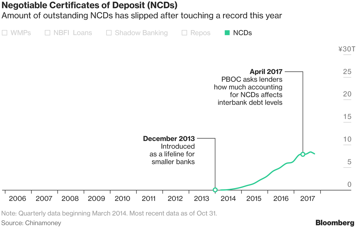 China is stepping up the fight against its mountain of debt ncds morphed into a way for small banks to fund purchases of each others wmps with a circular arrangement developing whereby the banks selling the xflitez Choice Image