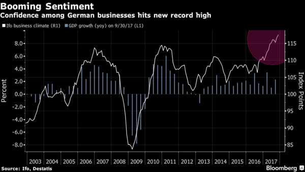 German Ifo gauge leaps to record high