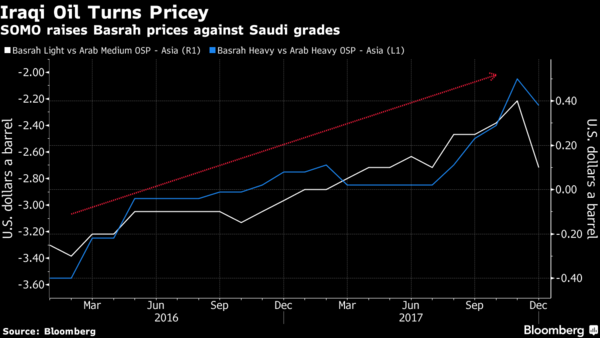 OPEC's No  2 Producer Strains to Walk an Oil Pricing