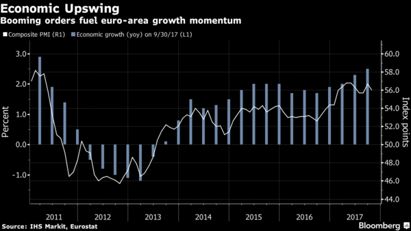 Italian Services Growth Lowest in a Year in October-PMI