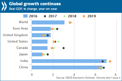OECD Sees Strength In Global Growth