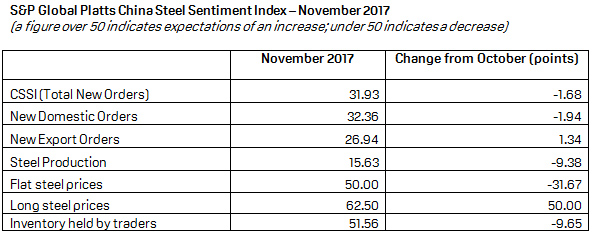 S&P Global Platts China Steel Sentiment Index Flat In