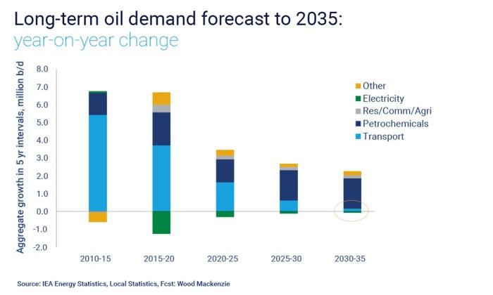 Energy market disruption is underway, Energy News, Energy
