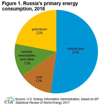 Energy Made From Natural Gas