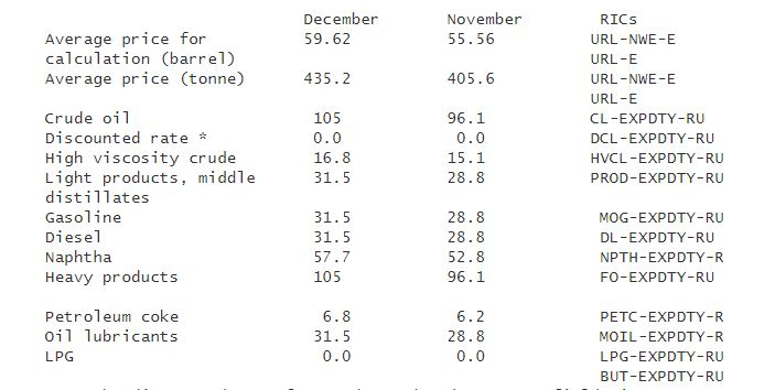 Russian oil export duty seen rising to $105/T in December