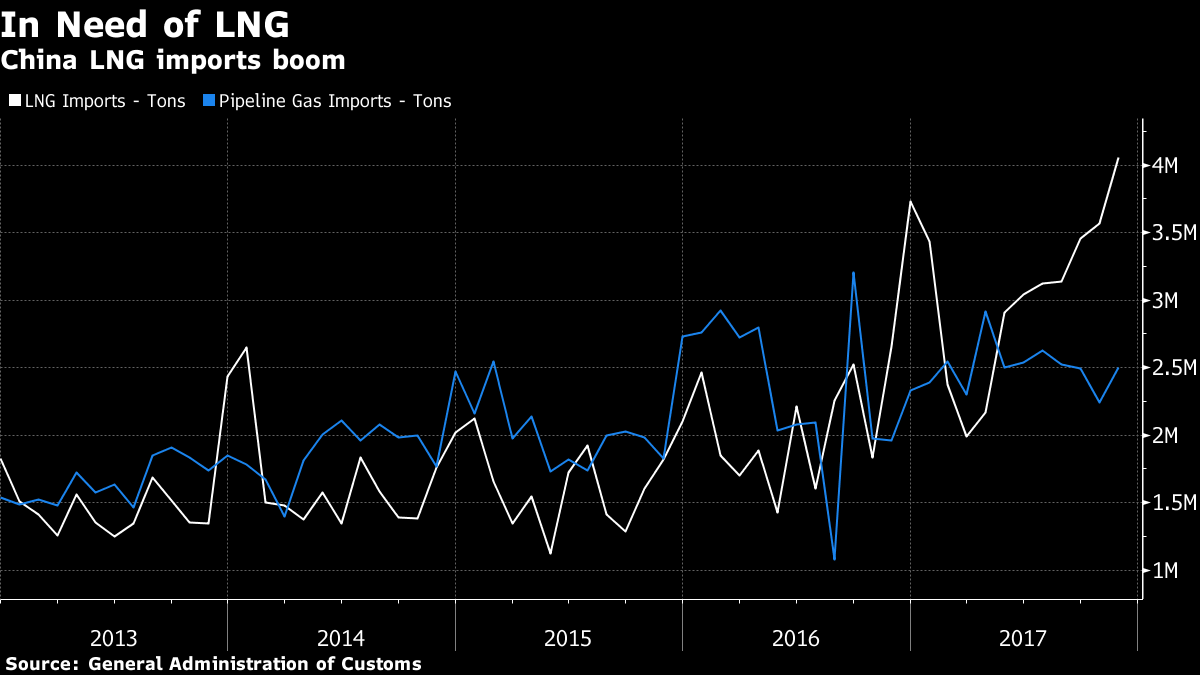 U S  Gas Sales to China Boom as Buyers Seek to Avoid Pinch, Freight