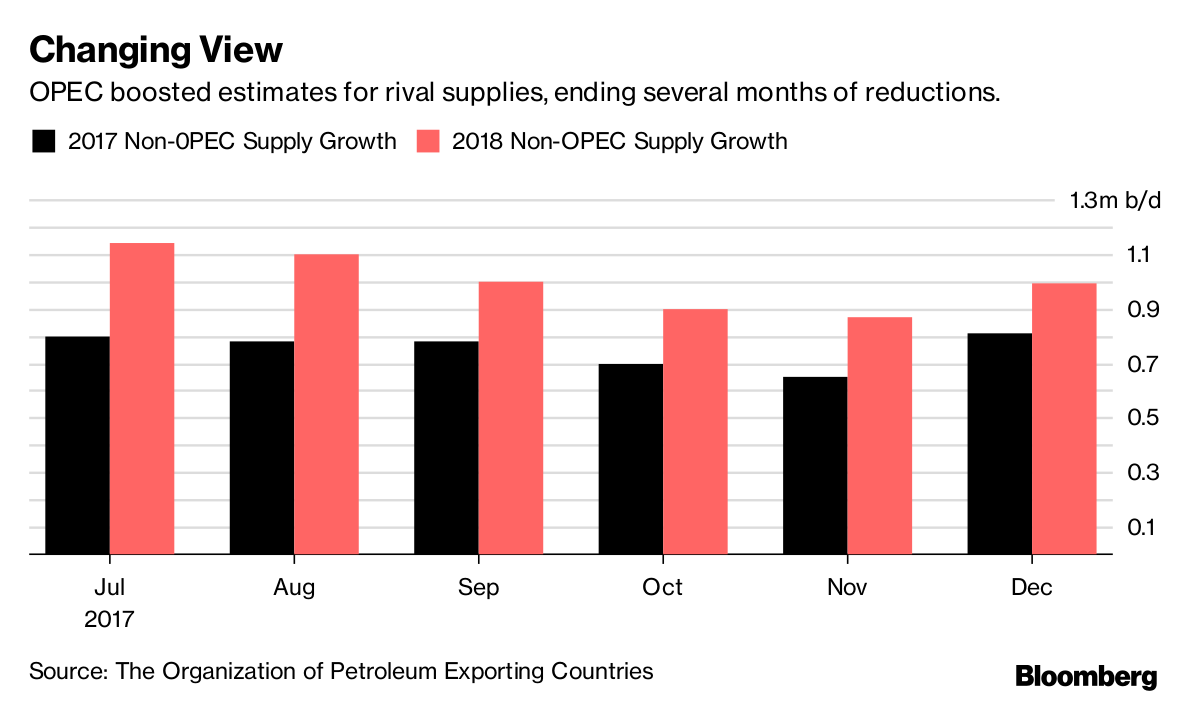 Global oil supply rises to highest level in 2017
