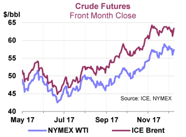 Oil prices up on lower United States crude stocks, but growing…