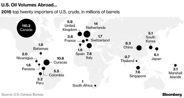 The U S  Is Exporting Oil and Gas at a Record Pace | Hellenic