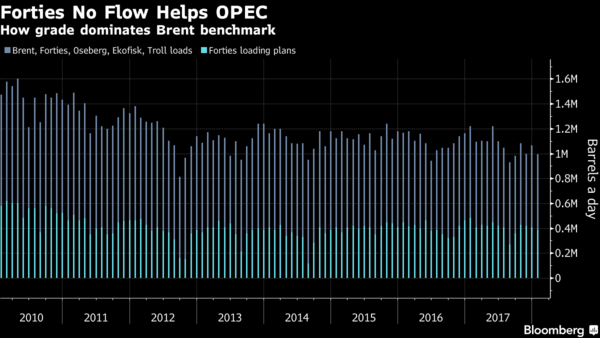 US Oil Producers May Spoil An OPEC Victory Lap Next Year