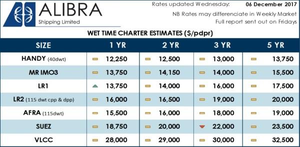 'captcha' from the web at 'http://www.hellenicshippingnews.com/wp-content/uploads/2017/12/Wet-TC-Estimates-wk49.jpg'