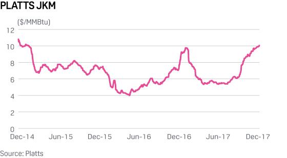 Platts JKM rises above $10/MMBtu mark on north Asian LNG demand, oil