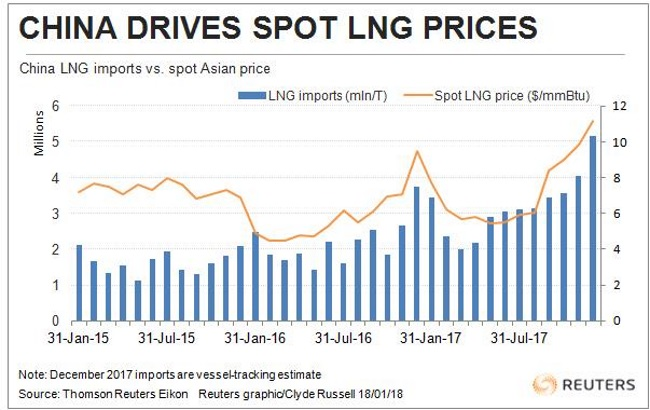 China may cause larger seasonal swings in LNG prices