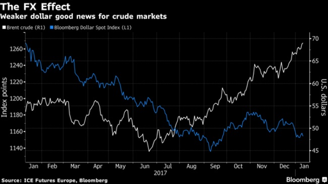 Oil Prices Slip From Three-Year High