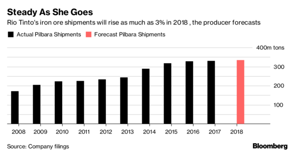 Rio lifts full-year iron ore shipments 1%