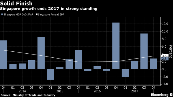 Singapore's economy estimated to expand 3.5 pct in 2017