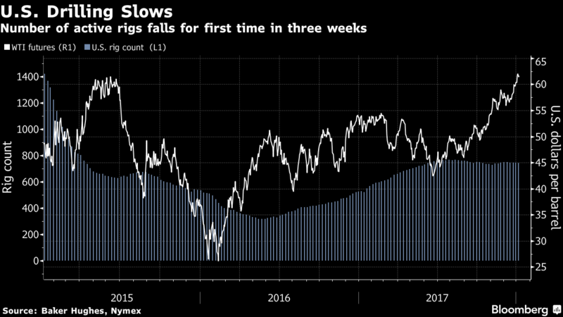 Oil dips away from 2015 highs as doubts emerge over rally