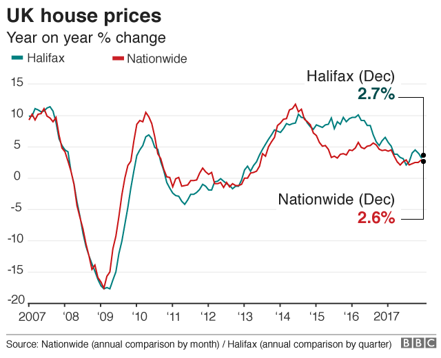 House prices rise by 2.4% in 2017: Halifax