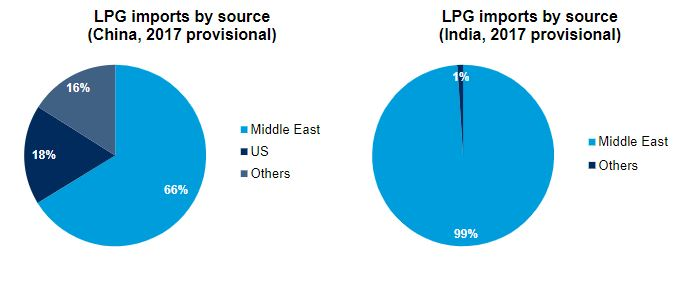 Will India dislodge China as the catalyst for LPG shipping