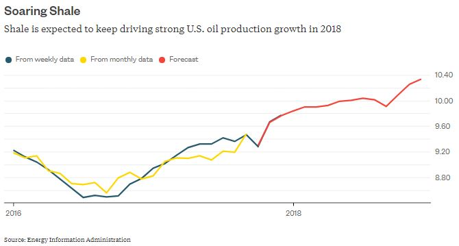 USA gasoline prices increased in 2017, according to EIA data