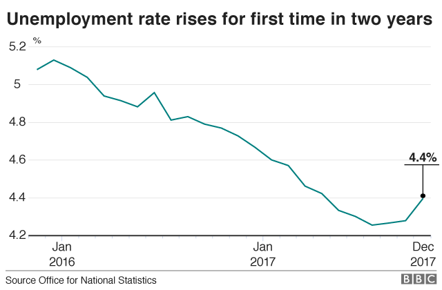 Unemployment rises at sharpest rate for nearly five years