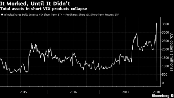 Investors who bet on calm stock markets lose out as volatility returns