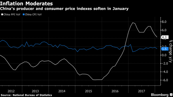 China inflation rate cools in January