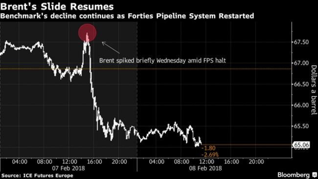 Forties pipeline closure sends industrial output tumbling