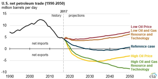 The United States is projected to become a net energy