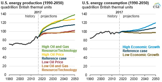 EIA Outlines Future of Energy Exports, Oil & Gas, Renewables and Even Coal