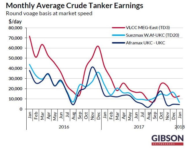 Tanker Freight Rates At Below Operating Expenses Despite Seasonality