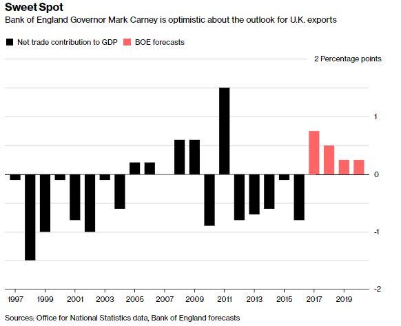 UK Economy Exports Boom