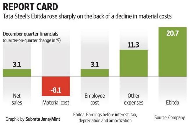 Tata Steel Q3 profit rises 5-fold