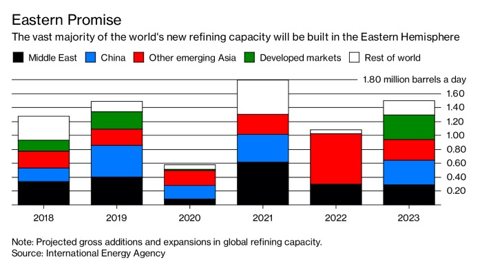 An Oil Refining Capacity Wave Is Coming   Hellenic Shipping