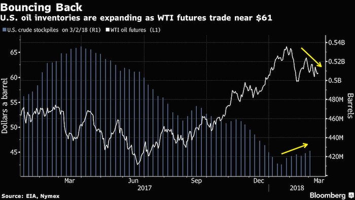 Oil up, but Opec sees rapid growth in rival supply