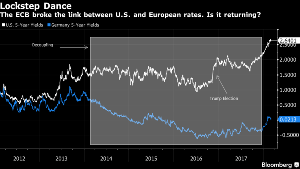 European Central Bank  ever so slowly edges closer to interest rates rise