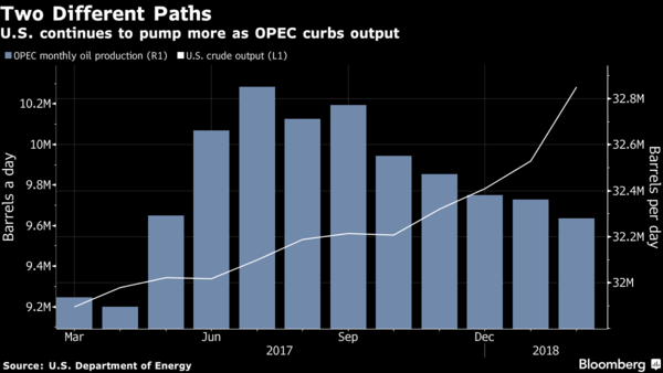 Global oil prices projected to be stable in 2018: OPEC