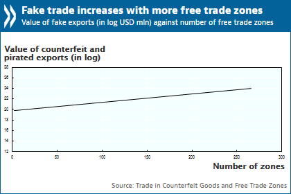 OECD: Free trade zones are being used to traffic counterfeit