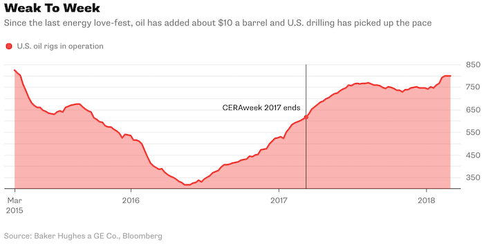 Is the Oil Rally on the Rise?