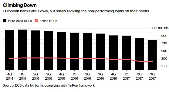 Bad debt plan 'bolsters' European Union bank case
