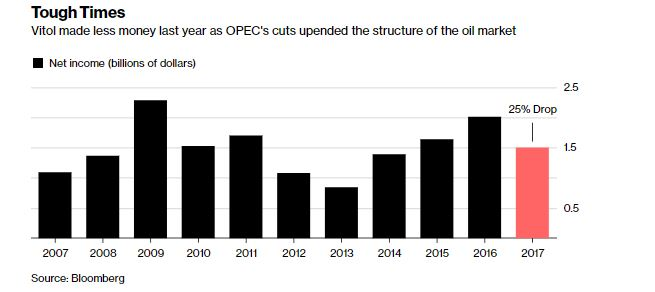 Oil Trader Vitol to Post 25% Profit Drop as Market Shifts