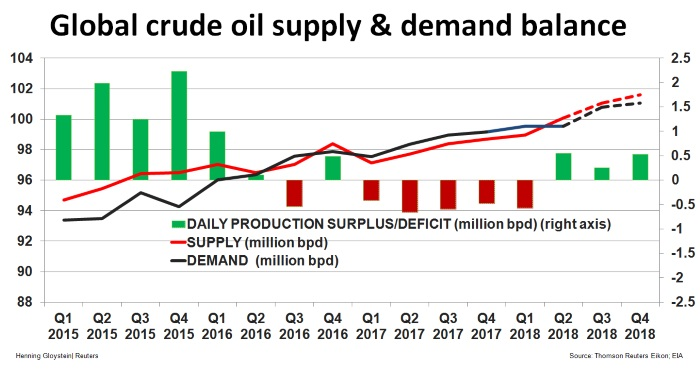 United States  crude stocks up, gasoline, distillate supply drops