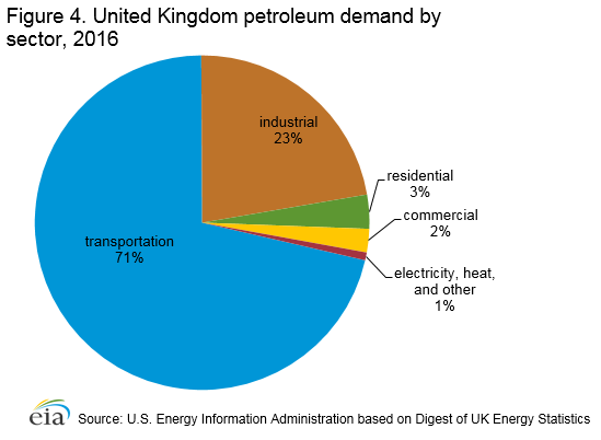 Oil Market Review: United Kingdom | Mossmorran Action Group