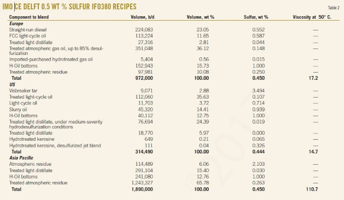 IFO380 recipes can meet 2020 reduced-sulfur bunker