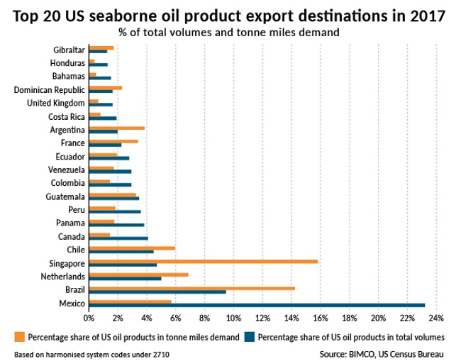 US Seaborne Exports Of Oil Products At An All-Time High