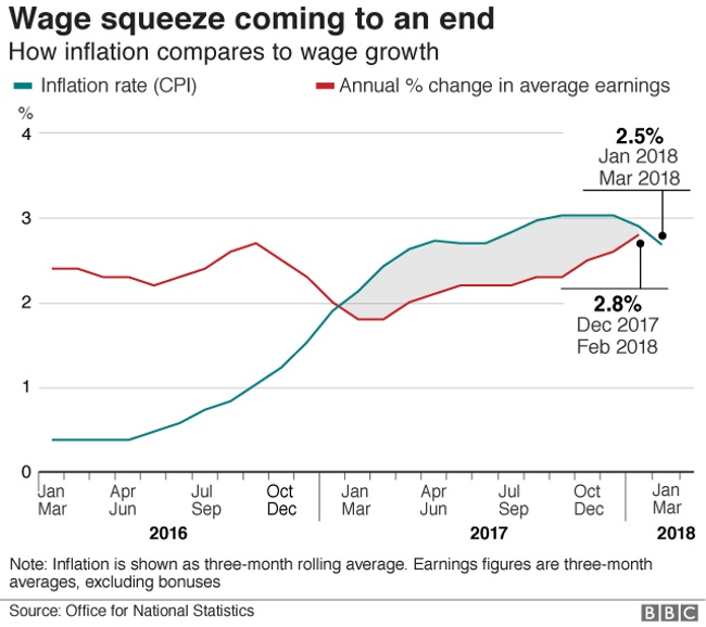 Wages overtake inflation to end squeeze, Report